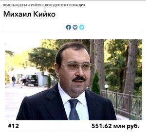 Кийко Михаил Юрьевич